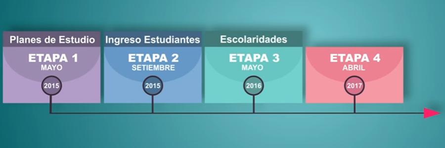 Cambios en la Autogestión Estudiantil de la UdelaR